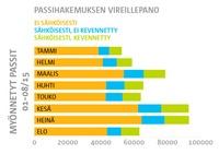Poliisi_passi_2_tilastot