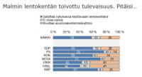 Malmi_TNS_puolueet