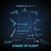 Stages of flight Infographic 2